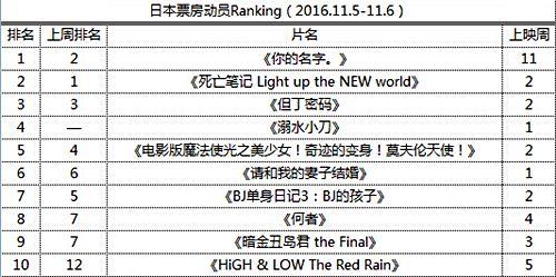 日本票房动员Ranking(2016.11.5-11.6)