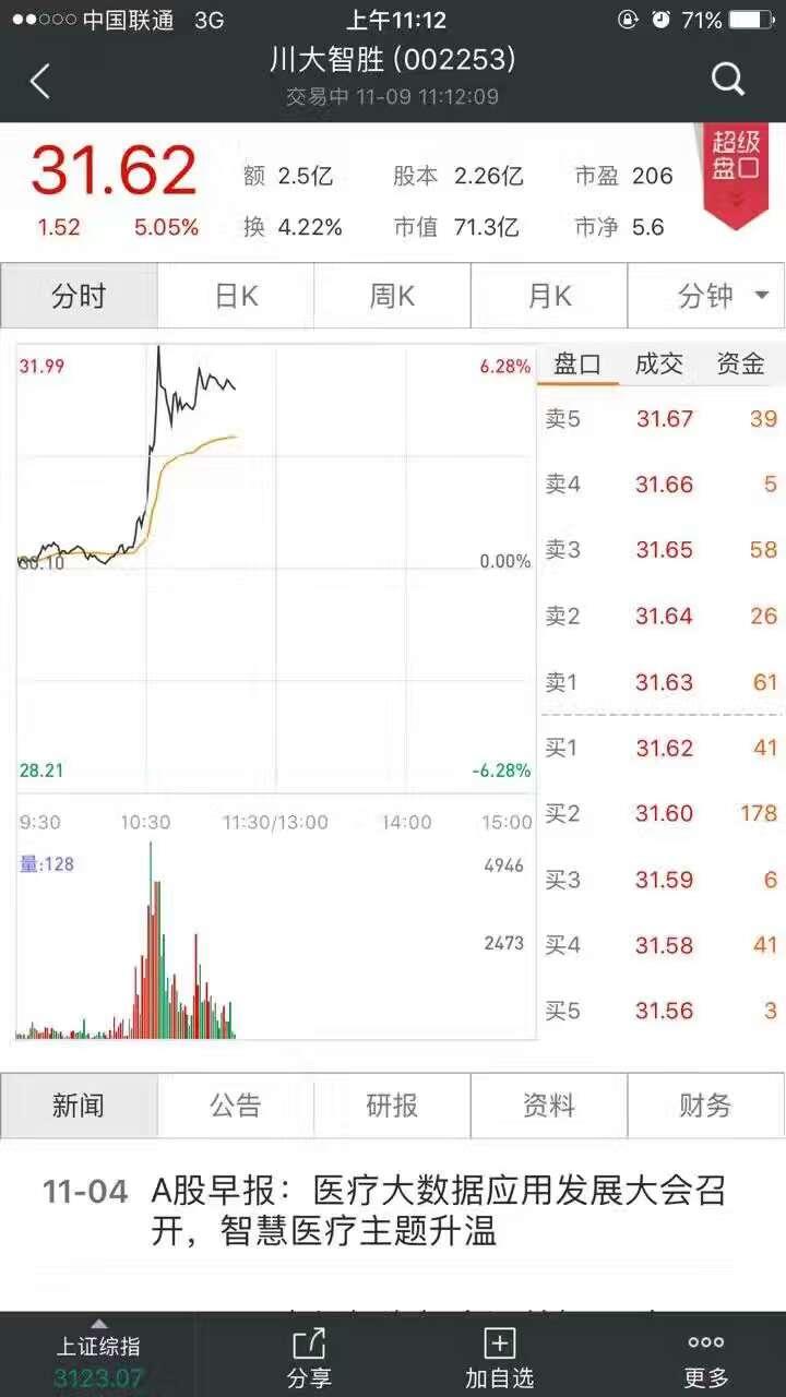 中国股民的脑洞不止于此,另一只股票随着美国大选结果的逐步显现而一路狂泻,它的名字叫做西仪(希姨)股份。