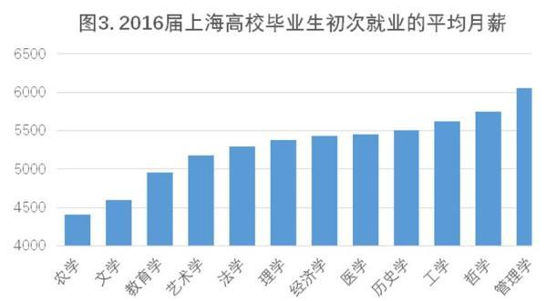 计管用值显现,2016届上海高校结业生中,办理学、哲学、工学类业余结业生均匀月薪较高,辨别到达6054元、5752元和5619元;农学、文学结业生的月薪程度则绝对较低,别离为4403元和4590元。