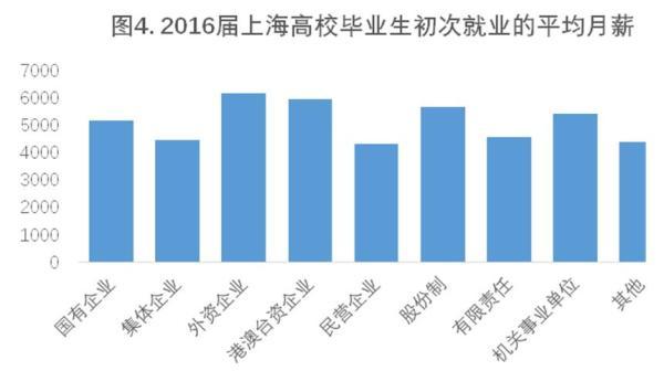 从相同范例的用人单元为2016届上海高校结业生供给的均匀月薪程度来看,外资公司均匀月薪最高,为6174元;其次是港澳台资公司,均匀月薪为5965元。