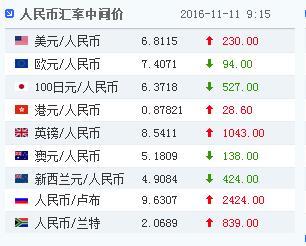 中新网11月11日电据中国外汇交易中心的最新数据显示,11月11日人民币对美元汇率中间价报6.8115元,较11月10日大幅下调230个基点,连续6个交易日下调,跌破6.80关口。