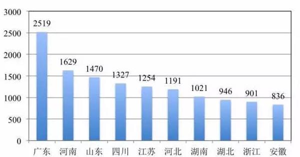 图1:15岁及以上的未婚人口总数排名前十的省份(单位:万人)