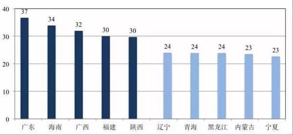 图2:中国城市地区15岁及以上男性未婚比例最高、最低的五个省(单位:%)