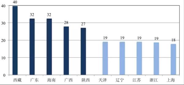 图4:中国农村地区15岁及以上男性未婚比例最高、最低的五个省(单位:%)
