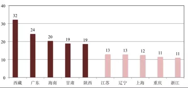 图5:中国农村地区15岁及以上女性未婚比例最高、最低的五个省(单位:%)