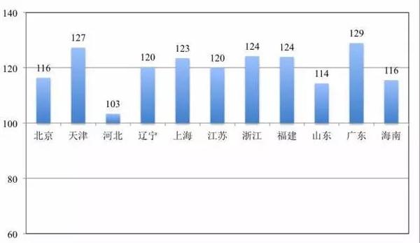 图6:东部城市地区15岁及以上未婚人口性别比