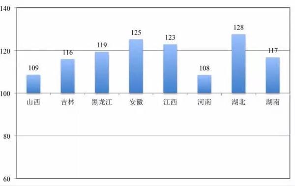 图7:中部城市地区15岁及以上未婚人口性别比