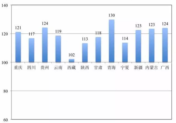 图8:西部城市地区15岁及以上未婚人口性别比