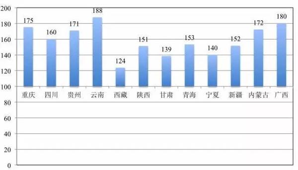 图11:西部农村地区15岁及以上未婚人口性别比