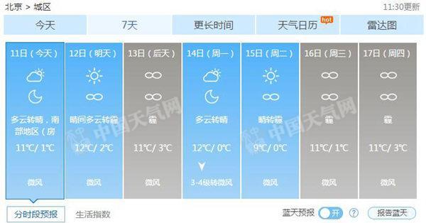 北京市气象台预计,今天大部分地区扩散条件较差,有轻微到轻度霾,请注意健康防护。具体预报:今天下午多云转晴,南部地区(房山、大兴和通州)有轻微到轻度霾,北风二级左右,最高气温11℃;夜间晴转多云,北风一二级,最低气温1℃。
