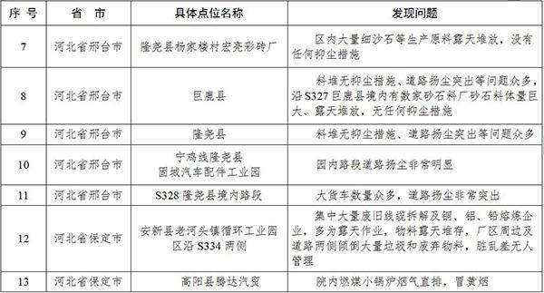 环保部再次督查河北 定州一砖厂负责人阻挠检查被拘