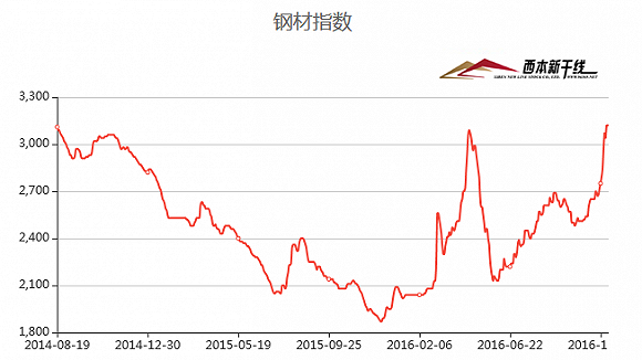 兰格钢铁网的全国钢材综合价格指数亦在上周达到124.8点,创下继2014年8月以来的阶段新高。