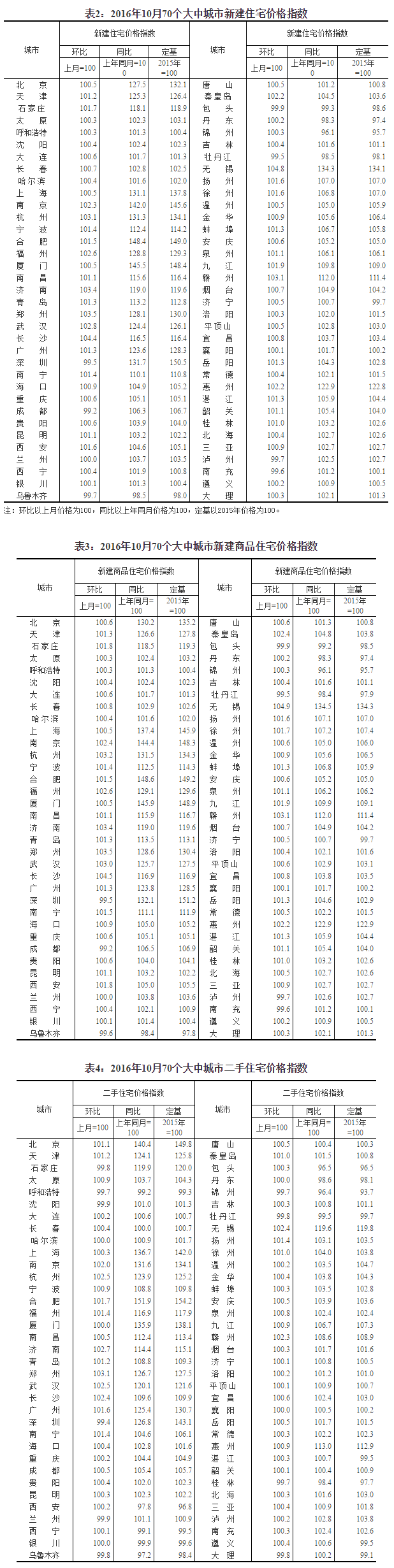 统计局:10月份一、二线城市房地产市场明显降温