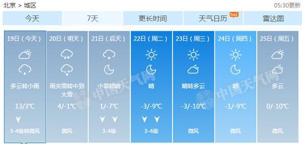 详细预告为:19昼夜间起,北京地域有细雨或雨夹雪;20日白昼,大部地域有雨夹雪转雪(北部山区为雪);20昼夜间至21日白昼以雪为主;21日天黑后,降雪逐步完毕。