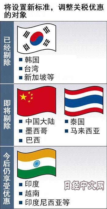 """享受日本""""特惠关税""""的国家和地区共有143个。根据新规定,中国、墨西哥、巴西、泰国和马来西亚这5国将不再被列入适用对象,为此日本政府将在近期修改政令。"""