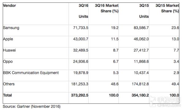 Gartner发布三季度智能手机销量报告