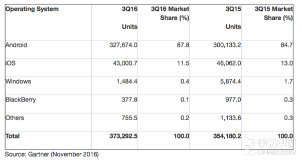 Gartner发布三季度智能手机系统分布报告