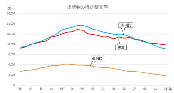 日本出版销售额急遽下滑