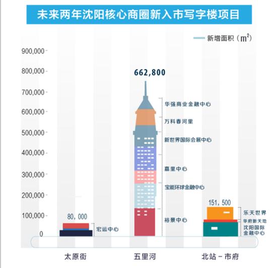 2016年沈阳写字楼市场报告:城市多中心时代来临