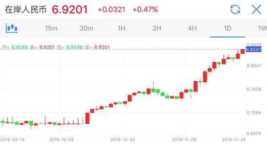 23日,离岸人民币兑美元跌约280点跌破6.94关口创历史新低,并且收于6.9543, 而截至北京时间24日7:00左右,离岸人民币小幅上涨至6.9522。
