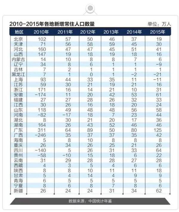 合肥市人口总数_安徽省合肥市第一六八中学2016届高三上学期第四次段考地理