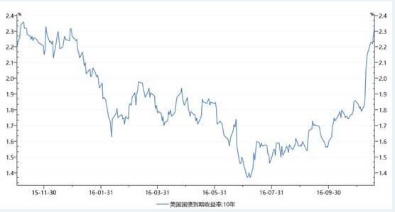 债市血留成河,全球利率债市场无一幸免;大规模抛盘在欧洲、亚洲同步上演,西班牙10年期国债利率一度涨9个基点至1.69%,为6月底以来最高;日本10年期国债收益率也升至0.035%上方,为9个月高位。