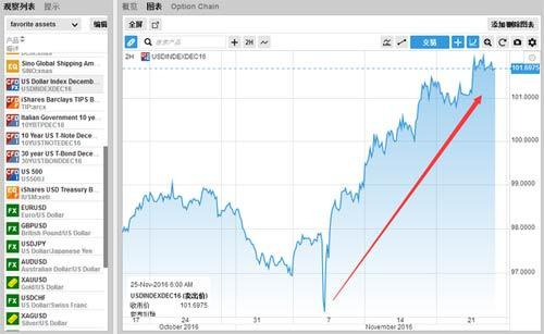 图为美元指数12月期货