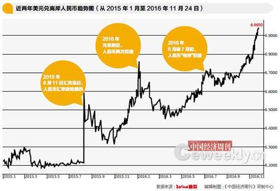 """近两月人民币汇率已贬值4.16% """"新底""""在哪里?"""