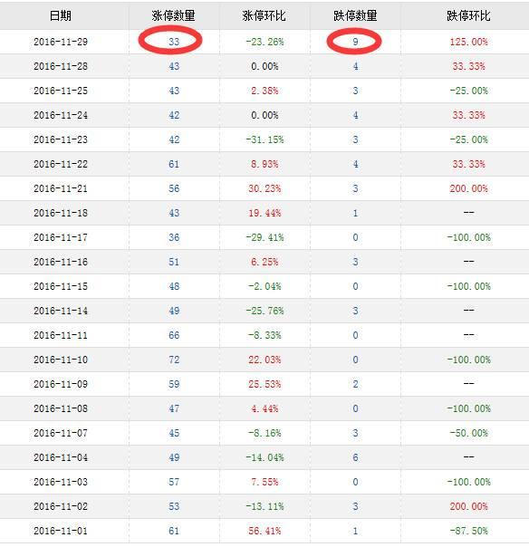 今天涨停数量(含ST)仅为33只,而跌停数(含ST)却高达9只。涨停数为11月以来最低,跌停数却创了新高。一不小心就被闷杀啊。