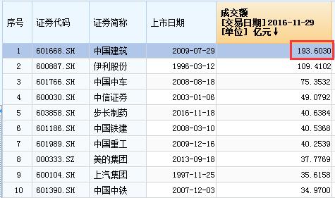 值得注意的是,今天港交所恒生指数的成交额为686.8亿元港币,换算成人民币约610亿元。其实也就沪市前9只股票的成交额,加起来就够了。