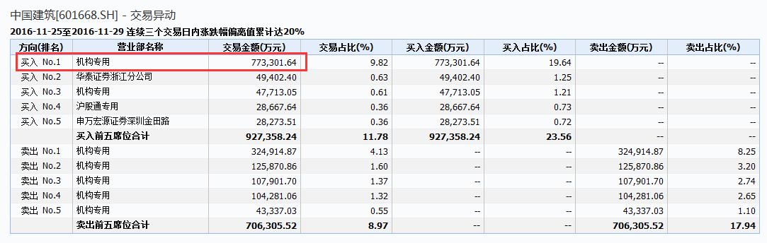 而今天盘后万科A,大宗交易120亿元,广州一家席位接下。卖盘却疑似国家队所为。晚间,中国恒大公告,从11月18日截至11月29日,公司透过其附属公司在市场上及透过大宗交易收购共5.1亿股万科A股,连同前收购,公司于本公布日期共持有15.53亿股万科A股,占万科已发行股本总额约14.07%。截至本公布日期,本收购及前收购总代价为362.73亿元。