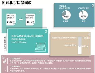 昨日,北京市人社局发布医保新政,北京所有大医院可报销的药品都能在社区医院走医保报销。同时,患高血压、糖尿病、冠心病、脑血管病等四类慢性病患者可开具2个月的长处方,并按医保报销。新政从今日起正式实施。