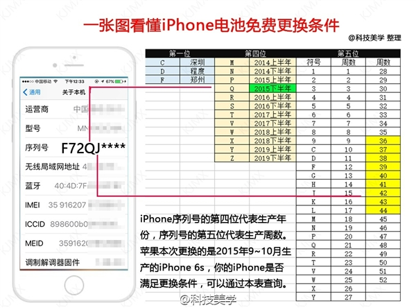 iPhone 6S关机门电池自查图被否决 苹果:网络教程误传