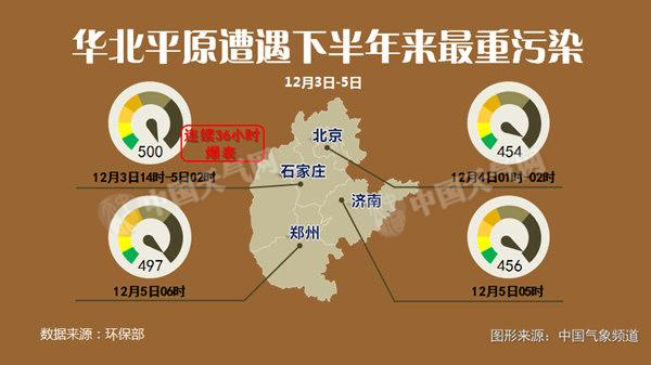 12月3-5日,华北平原遭遇了今年下半年来最重污染,以省会城市石家庄为例,3日14时-5日2时,空气质量指数持续36个小时处于爆表状态。好在昨天冷空气及时发威,驱走雾霾,蓝天回归。