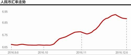 华创证券分析师屈庆认为,虽然中国拥有逾3万亿美元外汇储备,但在汇率持续下跌,外储下降过快的双重压力下,不能排除央行会利用加息对抗人民币汇率过快贬值的可能性。