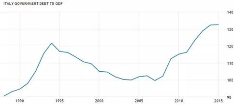"""对比得""""人比人气死人""""。下图是欧元区三大经济体的人均GDP变化图,可见老三在欧元区当中有多么失落!"""