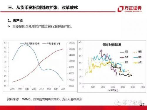 任泽平:大类资产正在从房市债市向股市轮动