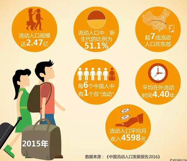 流动人口婚育证明_2012年流动人口数量