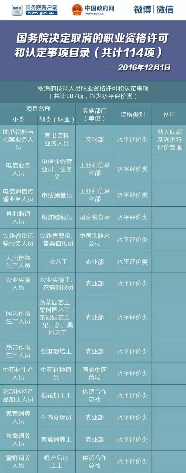 国务院再发红包!又有114项职业资格取消了!