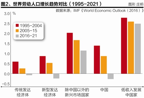 巴曙松 人口老龄化对中国金融体系的影响