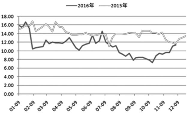 近期黑色系产业链品种大幅波动,市场分歧加剧。焦炭作为之前的领涨品种,价格形态开始走软。我们认为,当前,焦煤供应逐步缓解,焦化厂、钢厂的补库热情下降,加之环保压力下钢厂不断减产,焦炭上行阻力加大。