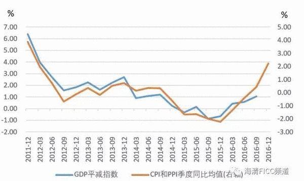 gdp平减指数与cpi的区别_软卧和硬卧的区别