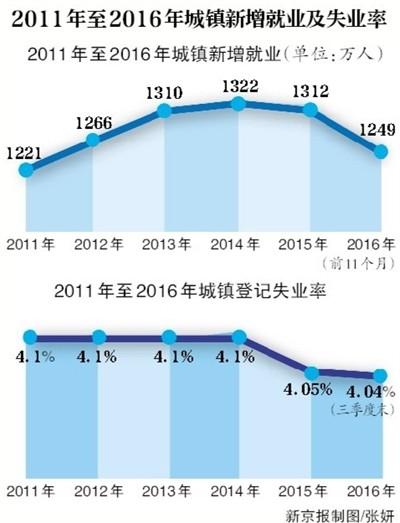 2011年至2016年城镇新增就业和失业率