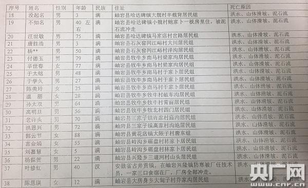 岫岩匿名人士给国家之声供给的殒命职员名单