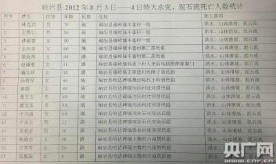 杨福珍在当晚失去的3位亲人。