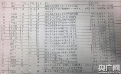 岫岩匿名人士提供的包括38人的死亡人员名单。