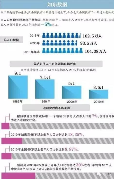 如东县的人口数据