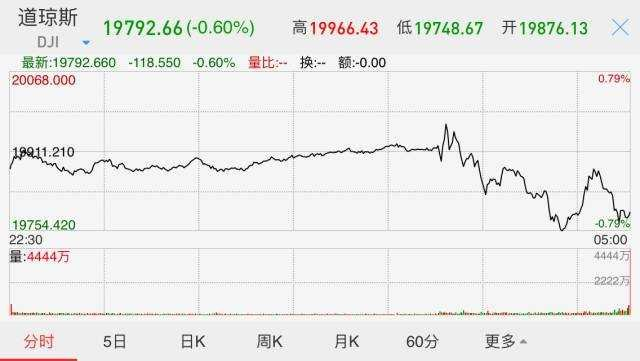 截至美股收盘,标普500指数跌18.44点,跌幅0.81%,报2253.28点。道琼斯指数跌118.55点,跌幅0.60%,报19792.55点。纳斯达克指数跌27.16点,跌幅0.50%,报5436.67点。