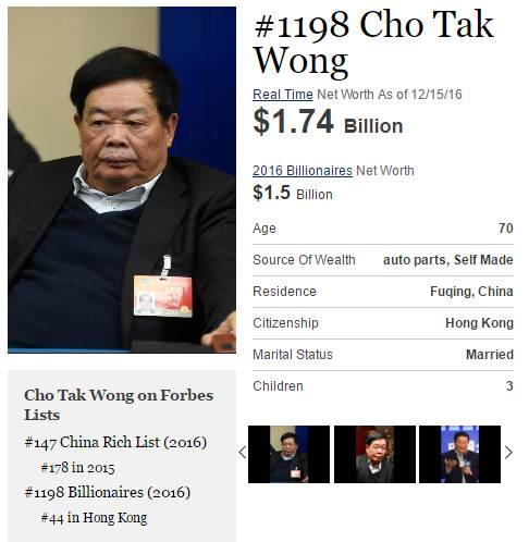 在2016年福布斯全球亿万富豪排行榜上,曹德旺以17.4亿美元的身家位列第1198名。