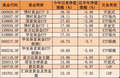 (数据来源:WIND,截至日期:2016・12・16)